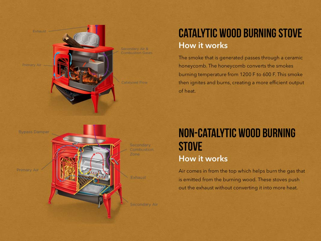 Describing how catalytic and non catalytic wood burning stoves worl